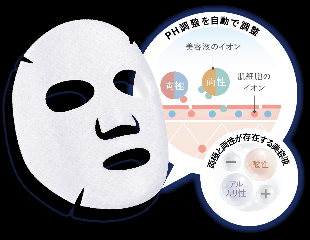 思わず二度見するほどに 10分で肌印象を激変させる 整形美容マスク